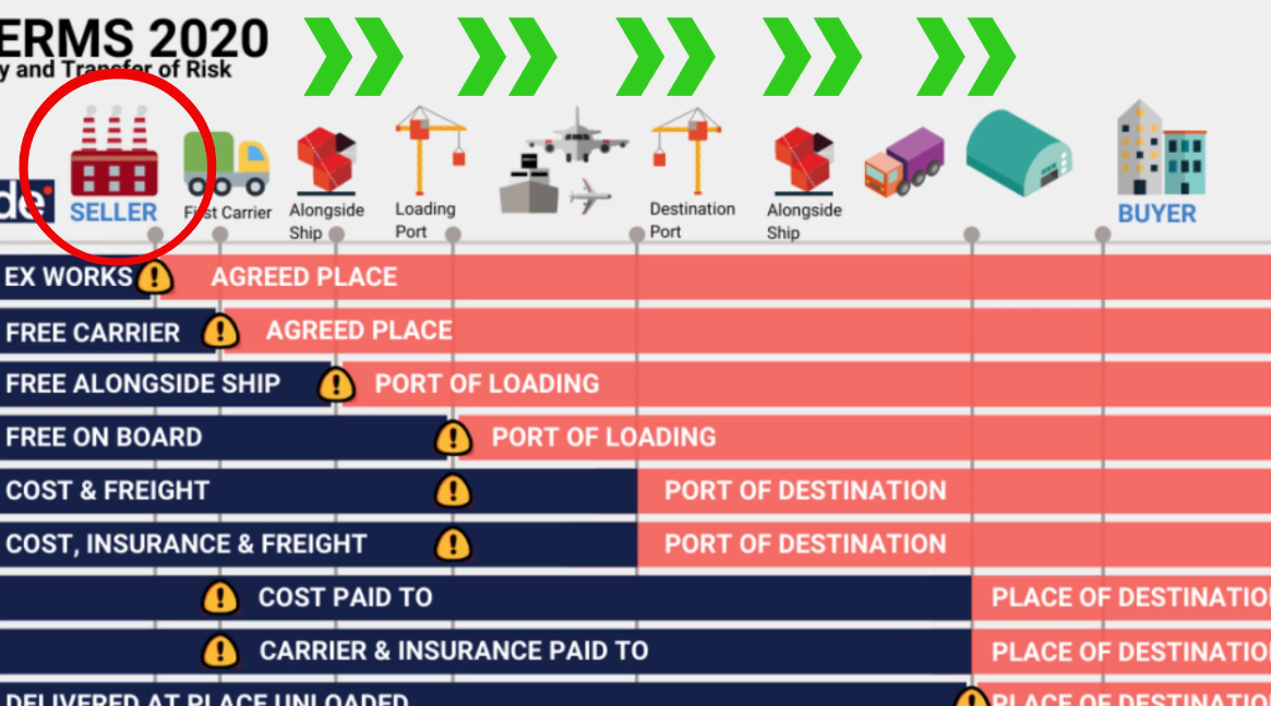 The 2020 Incoterms - LexClassroom